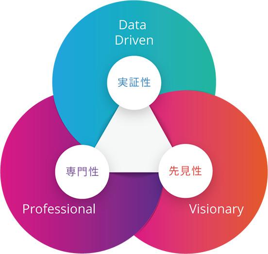 経営にかかわる膨大なデータを徹底的に分析し(実証性)、医療政策の先をよみ(先見性)、現場の医療スタッフと共に汗を流し(専門性)、医療現場から病院を、地域を、そして日本を変えていくお手伝いをします。