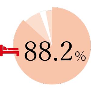 88.2%