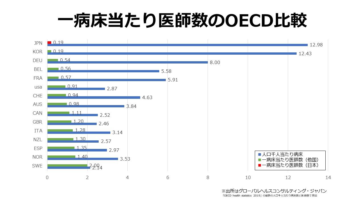 一病床当たり医師数のOECD比較