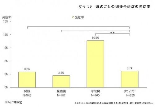 2014.8.23CQI研究会 グラフ②②